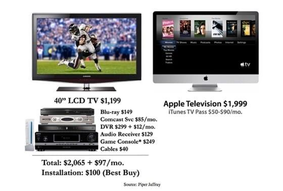 Apple Television montáž AppleInsider