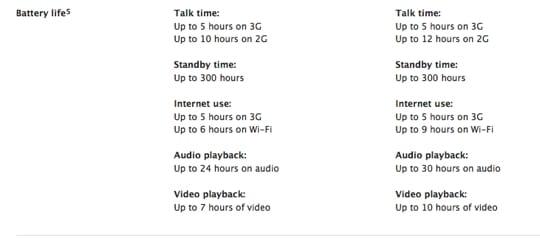 iPhone 3GS výdrž batérie