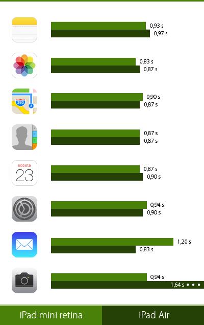 iPad mini rýchlosť
