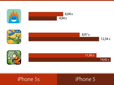 iPhone 5s rýchlosť