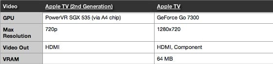 Porovnanie modelov Apple TV