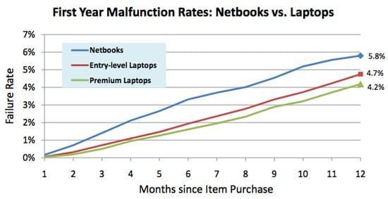 Kazovosť laptopov