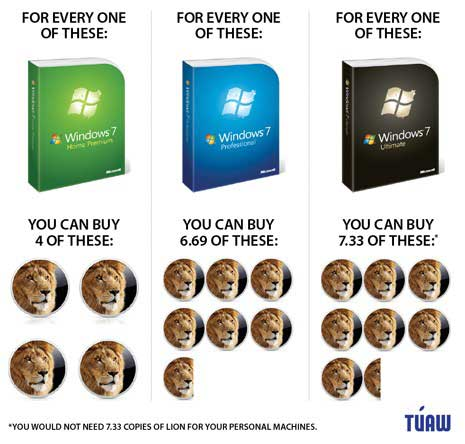 Windows 7 vs. Mac OS X Lion